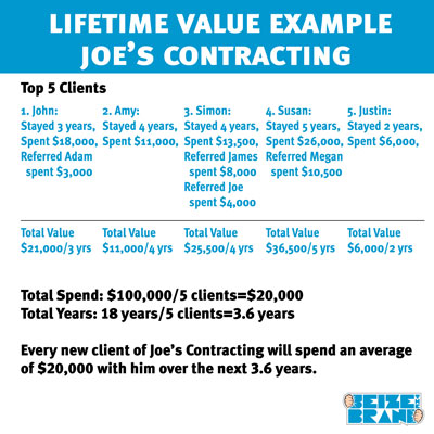 Lifetime Client Value Example